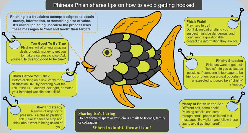 Infographic of a cartoon fish providing tips on avoiding getting phishing