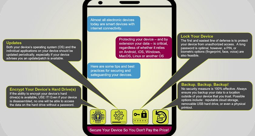 Infropgraphic of a smart device with cybyer security advice.