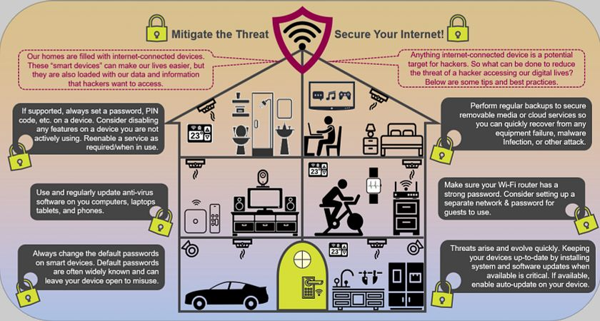 infrographics about home network security