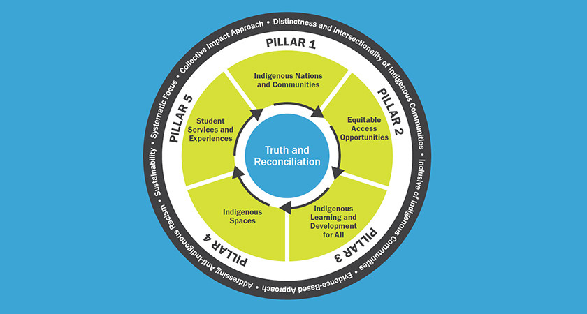 Picture of a wheel that has all five indigenous framework pillars