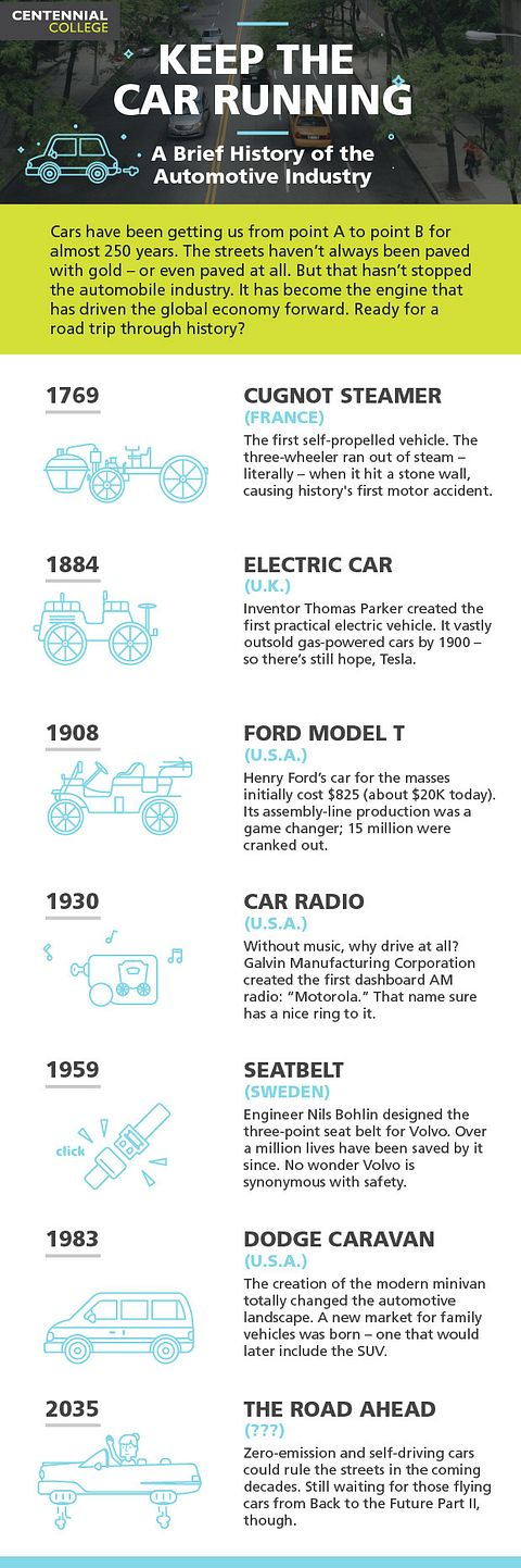 An automotive infographic