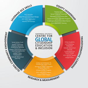 GCEI Wheel that explains what we do